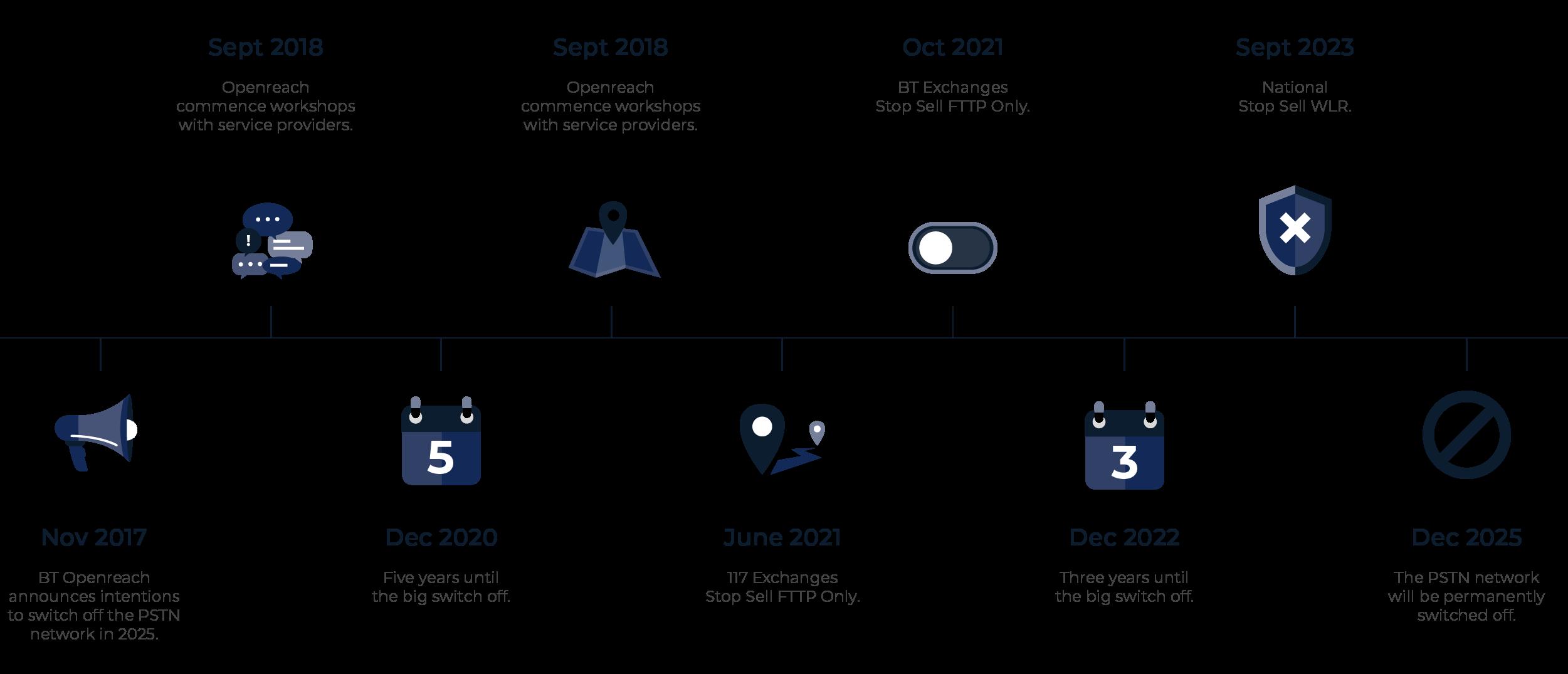 Full-Fibre Future Timeline Wholesale Image_-01
