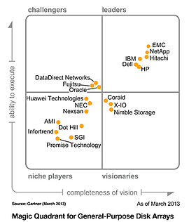 New Gartner Research Positions Nimble Storage in the Visionaries Quadrant for General-Purpose Disk Arrays