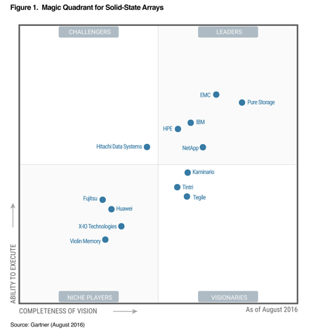 all-flash storage gartner quadrant