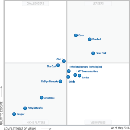 gartner-sd-wan-optimization-2016- SD-WAN is right for your business