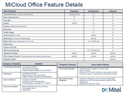 MiCloud Office Comparison Table