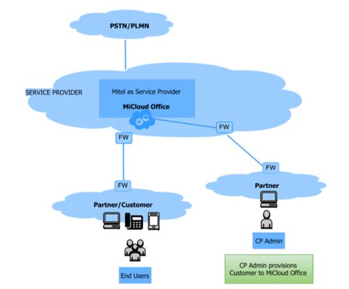 MiCloud Office Network Schematic