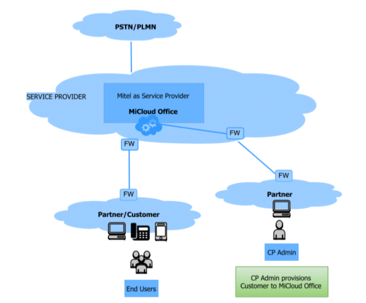 micloud-office-network-schematic