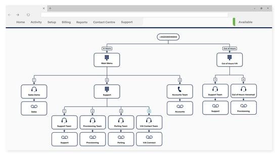 TeamsLink features wavenet_Call Route