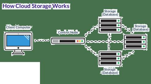 how cloud storage works