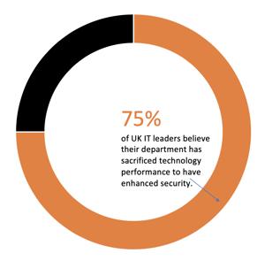 75% of IT leaders