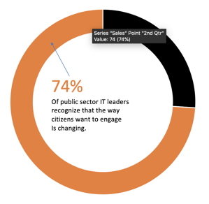74% of public sector