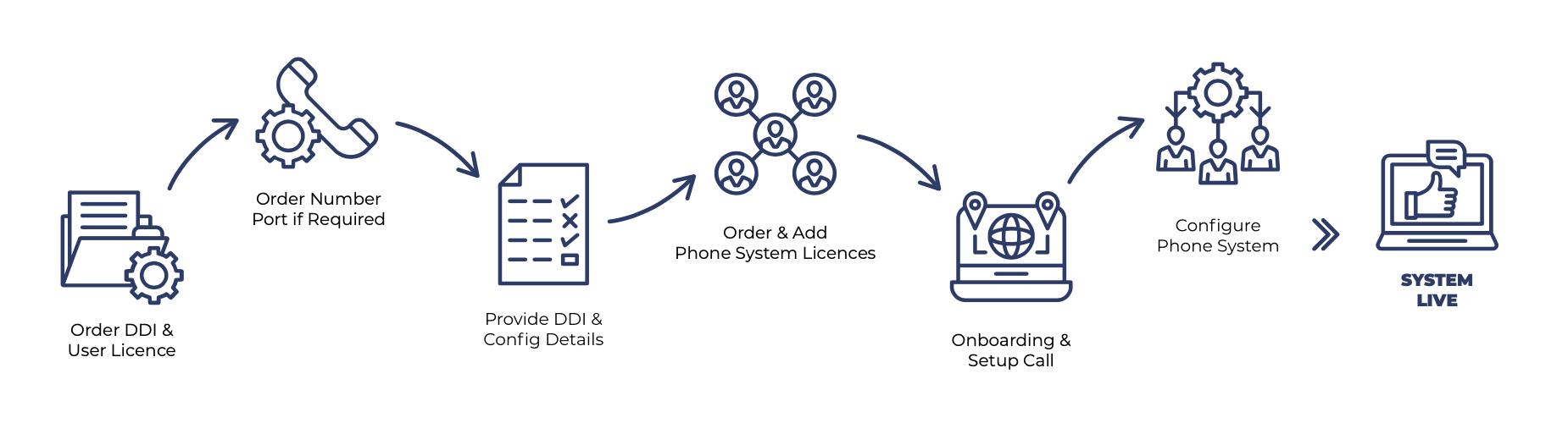 TeamsLink Order Journey